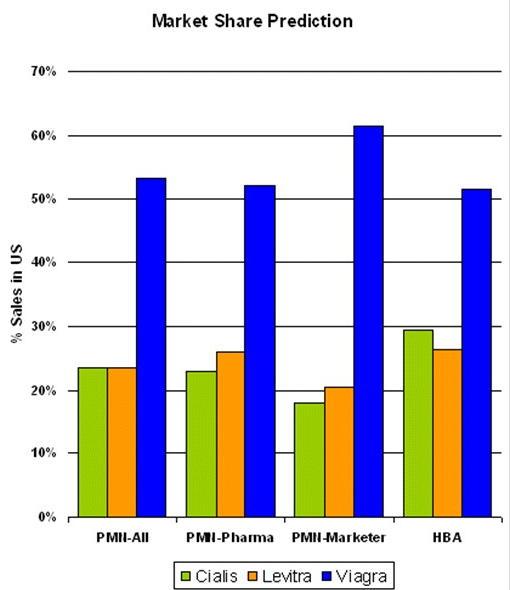 Viagra statistics